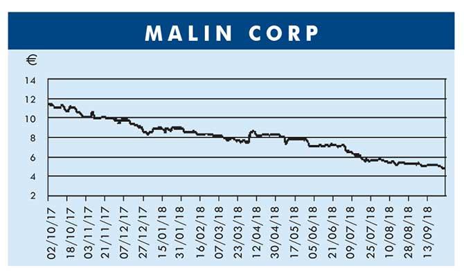 MALIN CORP